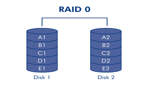 Raid Disc Mirroring On Centos 7 Rhel 7